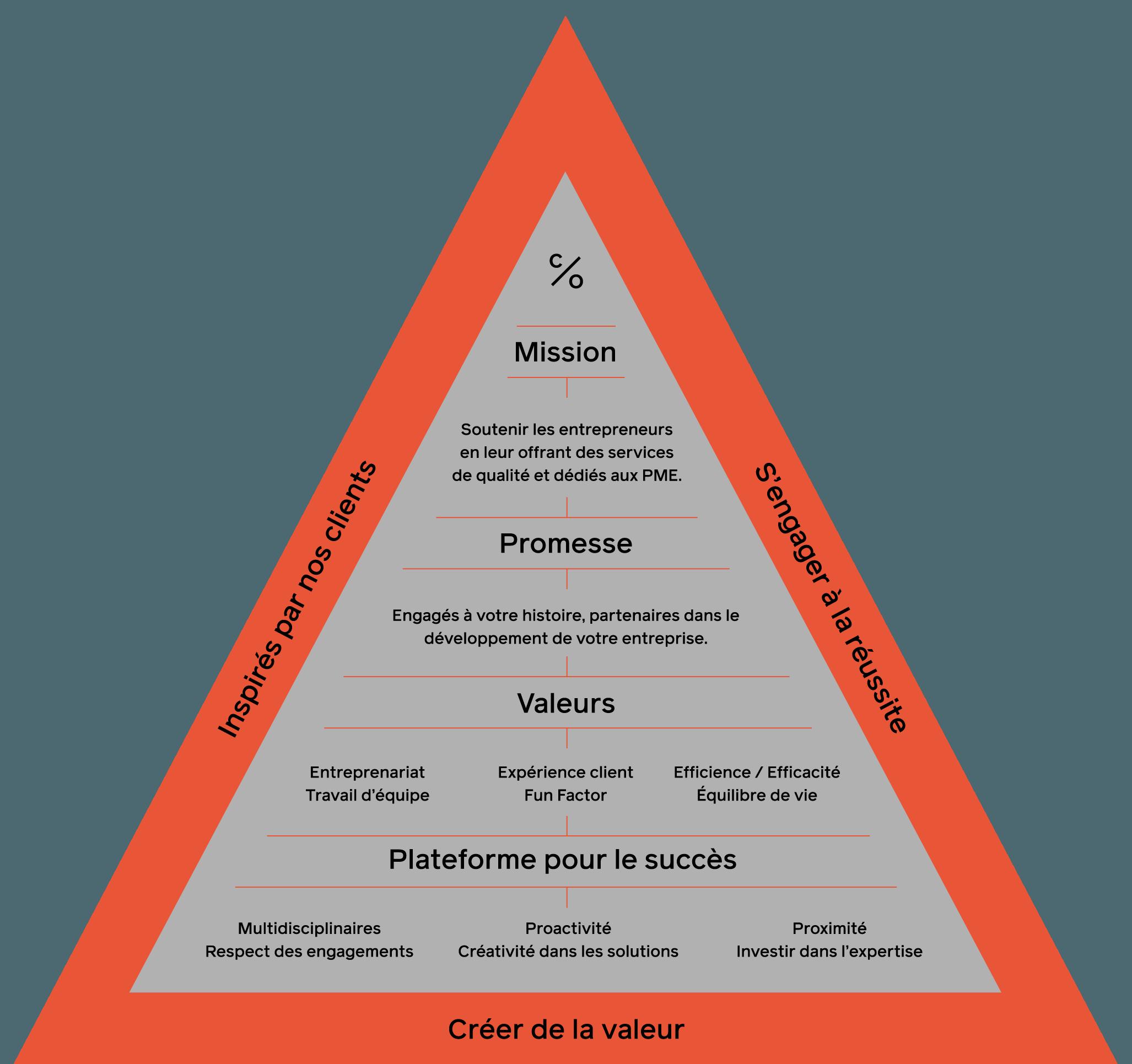 Pyramide des valeurs